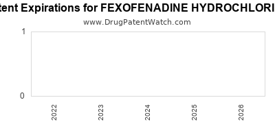 Drug patent expirations by year for FEXOFENADINE HYDROCHLORIDE