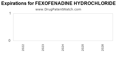 Drug patent expirations by year for FEXOFENADINE HYDROCHLORIDE HIVES