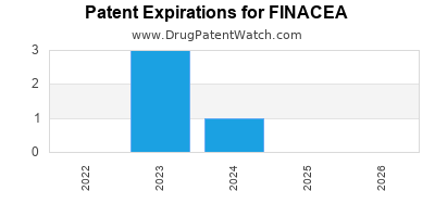 drug patent expirations by year for FINACEA