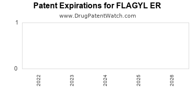 drug patent expirations by year for FLAGYL ER