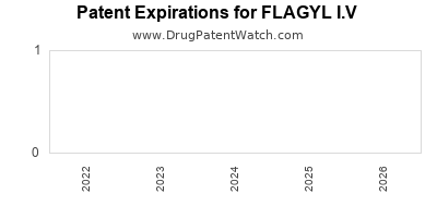 Drug patent expirations by year for FLAGYL I.V