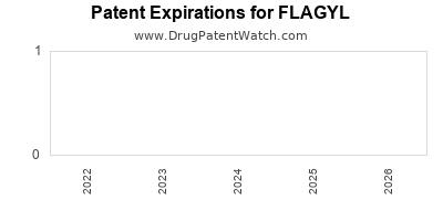 drug patent expirations by year for FLAGYL