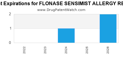 Drug patent expirations by year for FLONASE SENSIMIST ALLERGY RELIEF