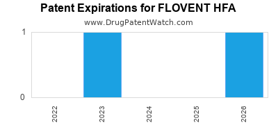 Drug patent expirations by year for FLOVENT HFA