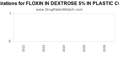 Drug patent expirations by year for FLOXIN IN DEXTROSE 5% IN PLASTIC CONTAINER
