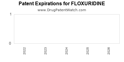 drug patent expirations by year for FLOXURIDINE