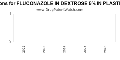 Drug patent expirations by year for FLUCONAZOLE IN DEXTROSE 5% IN PLASTIC CONTAINER