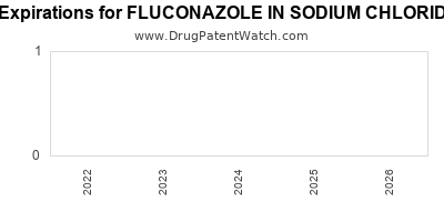 drug patent expirations by year for FLUCONAZOLE IN SODIUM CHLORIDE 0.9%