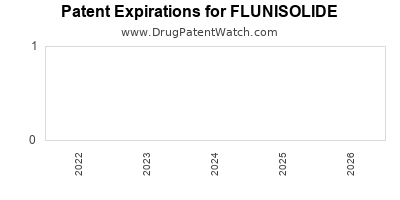 Drug patent expirations by year for FLUNISOLIDE