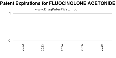 drug patent expirations by year for FLUOCINOLONE ACETONIDE