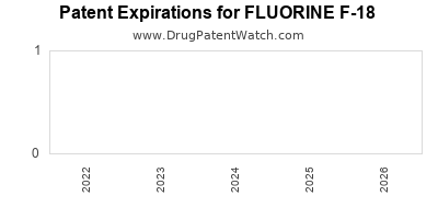 Drug patent expirations by year for FLUORINE F-18