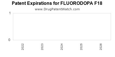 Drug patent expirations by year for FLUORODOPA F18