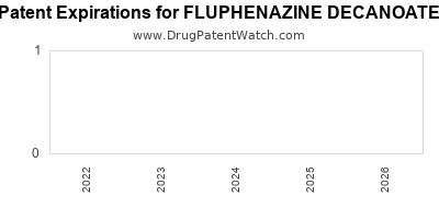 Drug patent expirations by year for FLUPHENAZINE DECANOATE