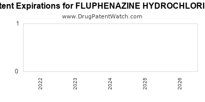drug patent expirations by year for FLUPHENAZINE HYDROCHLORIDE