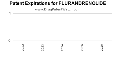 drug patent expirations by year for FLURANDRENOLIDE