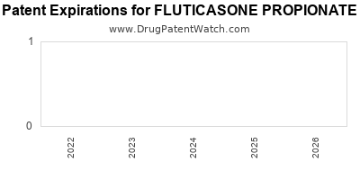 Drug patent expirations by year for FLUTICASONE PROPIONATE