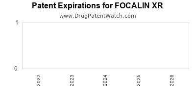 Drug patent expirations by year for FOCALIN XR