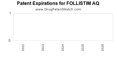 Drug patent expirations by year for FOLLISTIM AQ
