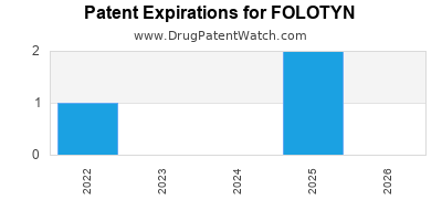 Drug patent expirations by year for FOLOTYN