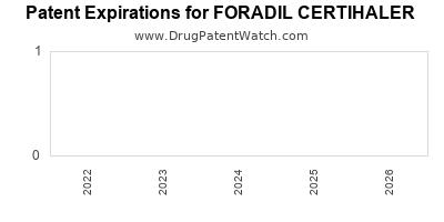 drug patent expirations by year for FORADIL CERTIHALER