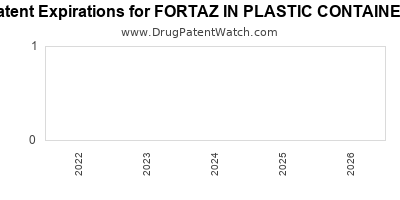 drug patent expirations by year for FORTAZ IN PLASTIC CONTAINER