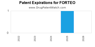 Drug patent expirations by year for FORTEO