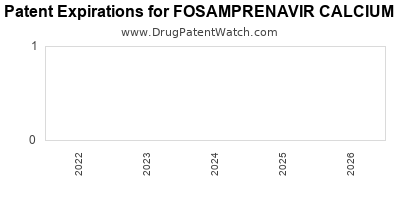 Drug patent expirations by year for FOSAMPRENAVIR CALCIUM