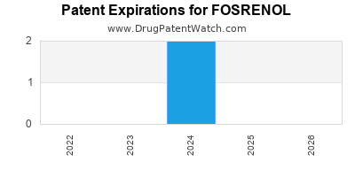 drug patent expirations by year for FOSRENOL