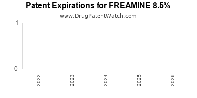 Drug patent expirations by year for FREAMINE 8.5%