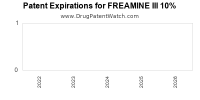Drug patent expirations by year for FREAMINE III 10%