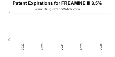 Drug patent expirations by year for FREAMINE III 8.5%