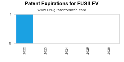Drug patent expirations by year for FUSILEV