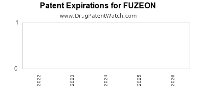 drug patent expirations by year for FUZEON