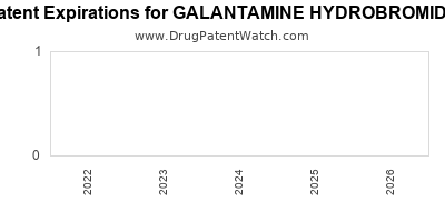 Drug patent expirations by year for GALANTAMINE HYDROBROMIDE