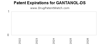 Drug patent expirations by year for GANTANOL-DS