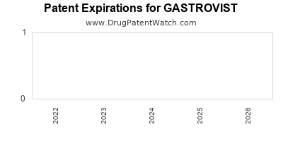 drug patent expirations by year for GASTROVIST