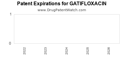 Drug patent expirations by year for GATIFLOXACIN