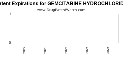 Drug patent expirations by year for GEMCITABINE HYDROCHLORIDE