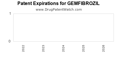 Drug patent expirations by year for GEMFIBROZIL
