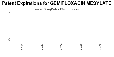 Drug patent expirations by year for GEMIFLOXACIN MESYLATE