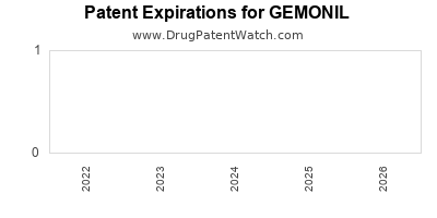 drug patent expirations by year for GEMONIL