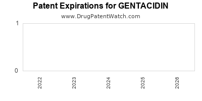 Drug patent expirations by year for GENTACIDIN