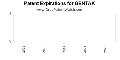 drug patent expirations by year for GENTAK