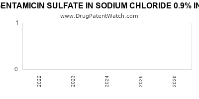 Drug patent expirations by year for GENTAMICIN SULFATE IN SODIUM CHLORIDE 0.9% IN PLASTIC CONTAINER