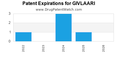 Drug patent expirations by year for GIVLAARI