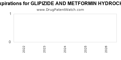 Drug patent expirations by year for GLIPIZIDE AND METFORMIN HYDROCHLORIDE