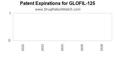 Drug patent expirations by year for GLOFIL-125