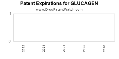 Drug patent expirations by year for GLUCAGEN