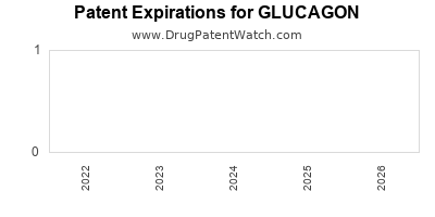 Drug patent expirations by year for GLUCAGON