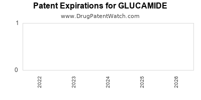Drug patent expirations by year for GLUCAMIDE